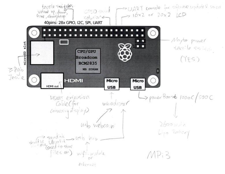MPi3–RPIZero-Based MP3 player-camera