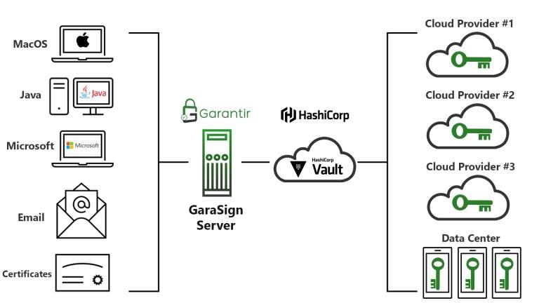 A diagram showing how Garantir GaraSign works with HashiCorp Vault