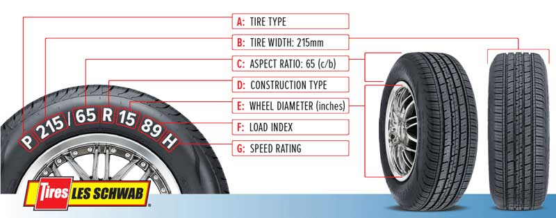 How to pick Tires