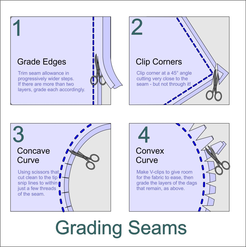 Illustration of methods for grading seam allowance edges