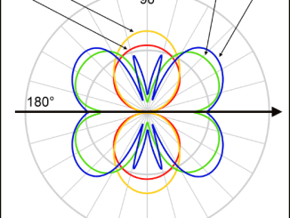 radiation patterns for half wave resonant loop antenna