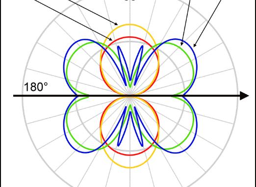 radiation patterns for half wave resonant loop antenna