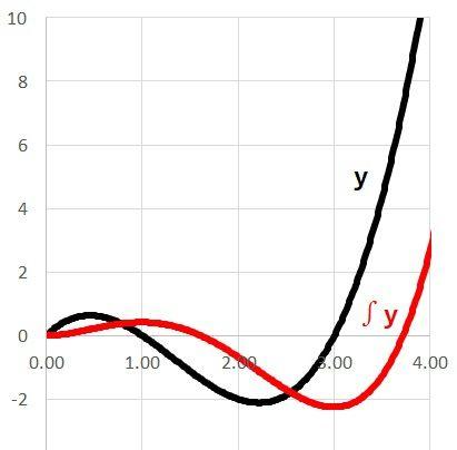 Excelの表計算で微分積分する方法 – 自作のいろいろ
