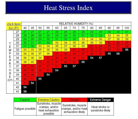 Heat Index showing the combination of high temperatures and high humidity