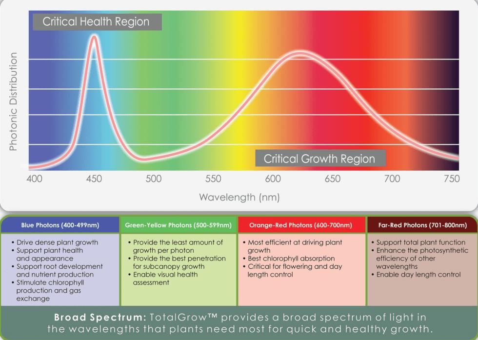 TotalGrow Broad Spectrum LED specs