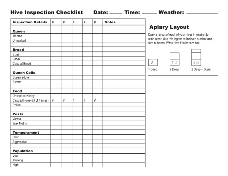 hive inspection checklist