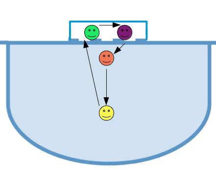 rotation 4 gardiens de but handball