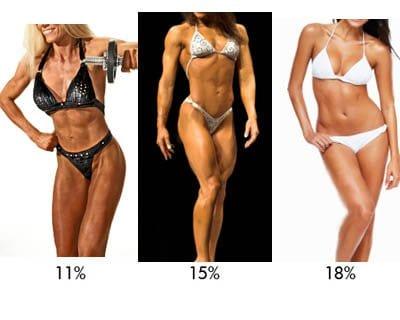 Female body fat percent, 11 to 18