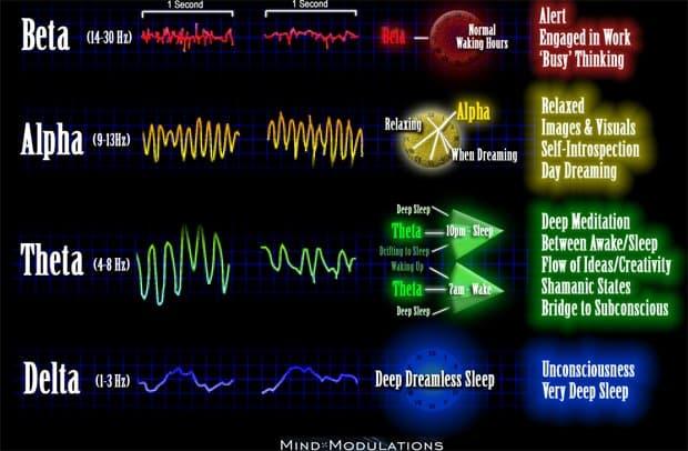 https://i1.wp.com/garmaonhealth.com/wp-content/uploads/2013/12/Brainwave-Frequency-Chart.jpeg?resize=620%2C406&ssl=1