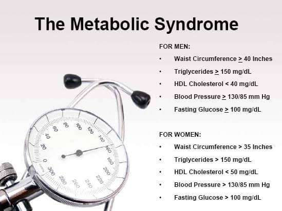 Metabolic Syndrome Risk Factors
