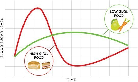 Effect of high and low GI food