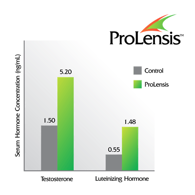 ProLensis testosterone and LH graph_thumb