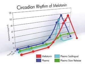 Circadian_rhythm_of_melatonin