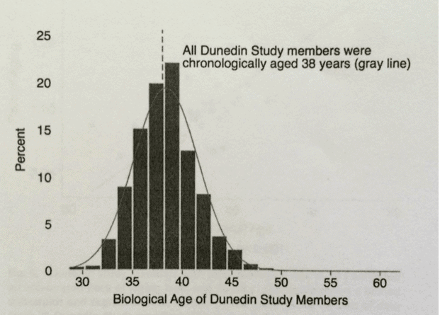 Biological age of Dundeim Study participants