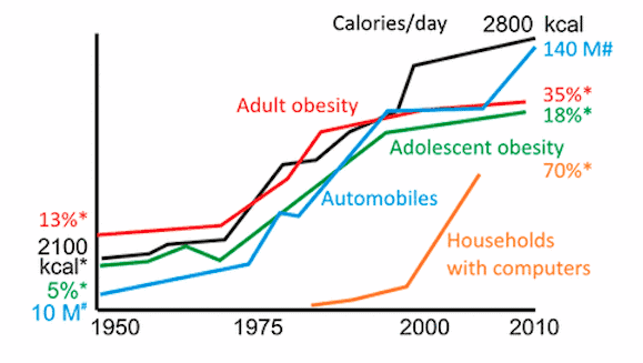 obesity rates dramatically increased during the modern era