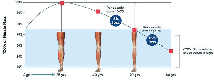 Exercise for Longevity
