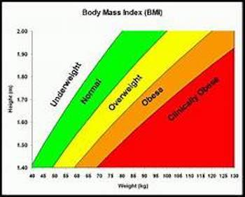 BMI is a factor for accelerated aging