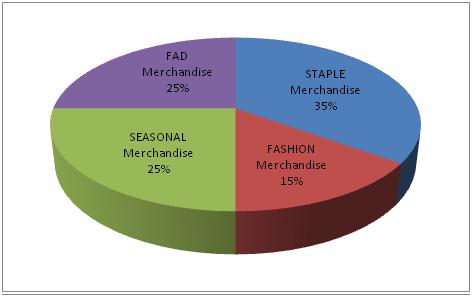 assortment planning in garment merchandise