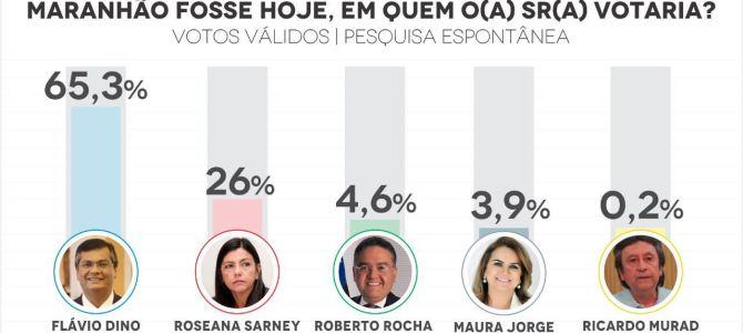 Flávio Dino amplia para 39 pontos vantagem sobre Roseana em Imperatriz, diz pesquisa