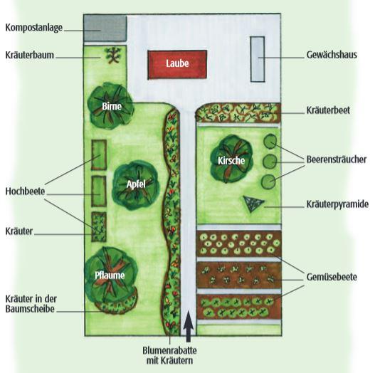 Kleingarten Beispiel 1