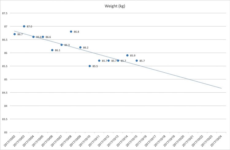 Weight chart Gary Lum Diet coke