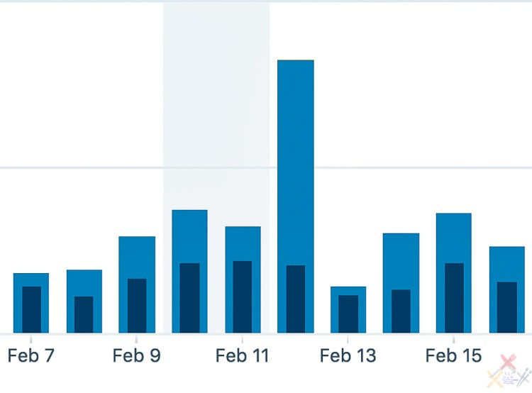 Graph of Yummy Lummy blog statistics