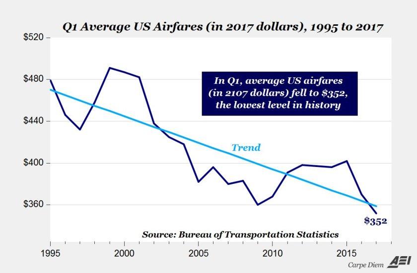 airfare_trend