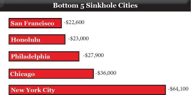 Cities Bottom 5