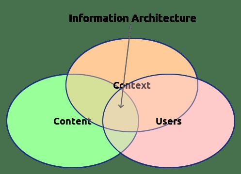 Information Architecure