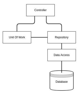 InCorrect Repository Pattern Implementation