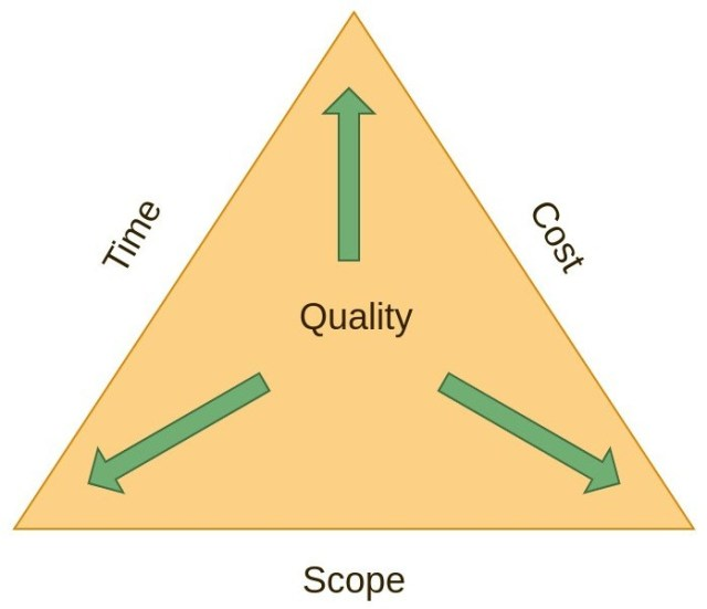 Quality Triangle