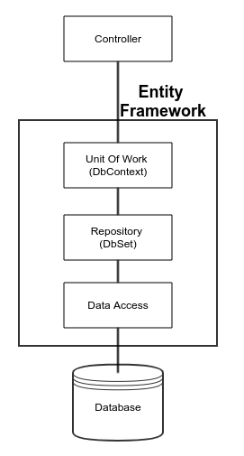 Entity Framework and Controller