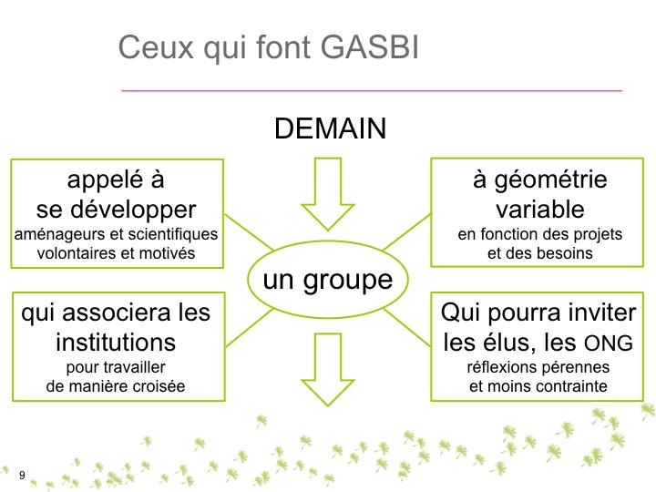 Groupe Gasbi