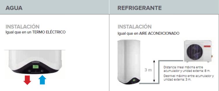 Esquema de instalación bombas de calor split Ariston
