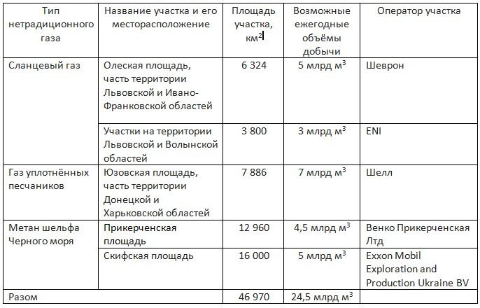 unconventional-area-ru