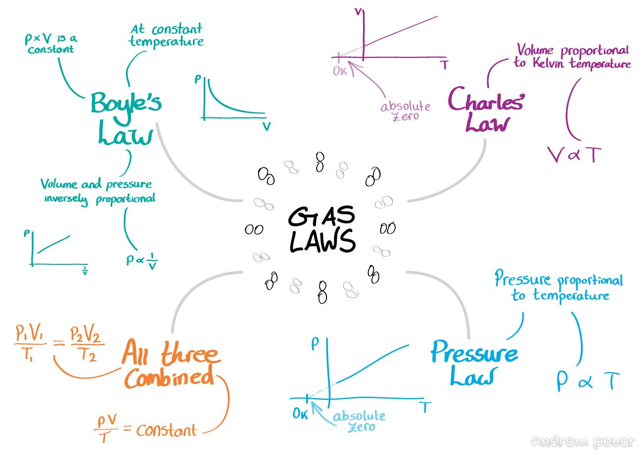 Course Pre Ap Chemistry