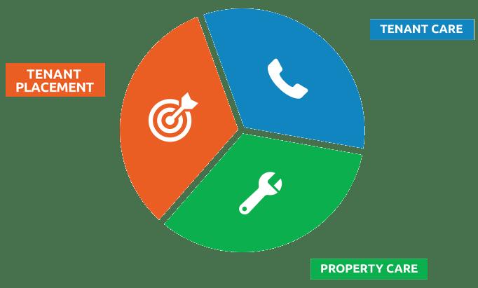 commerical_management_points