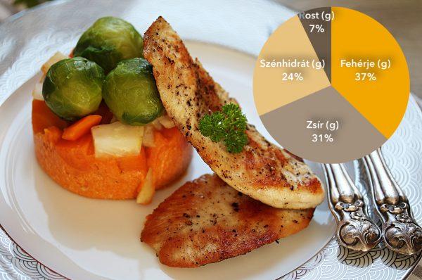 Natur csirkemell zöldségekkel, sütőtökkel -recept-