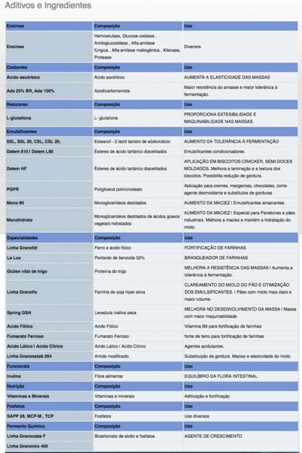 Lista de aditivos regulamentados que podem ser colocados no momento da panificação