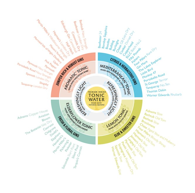 Fever-Tree Tonic pairing wheel