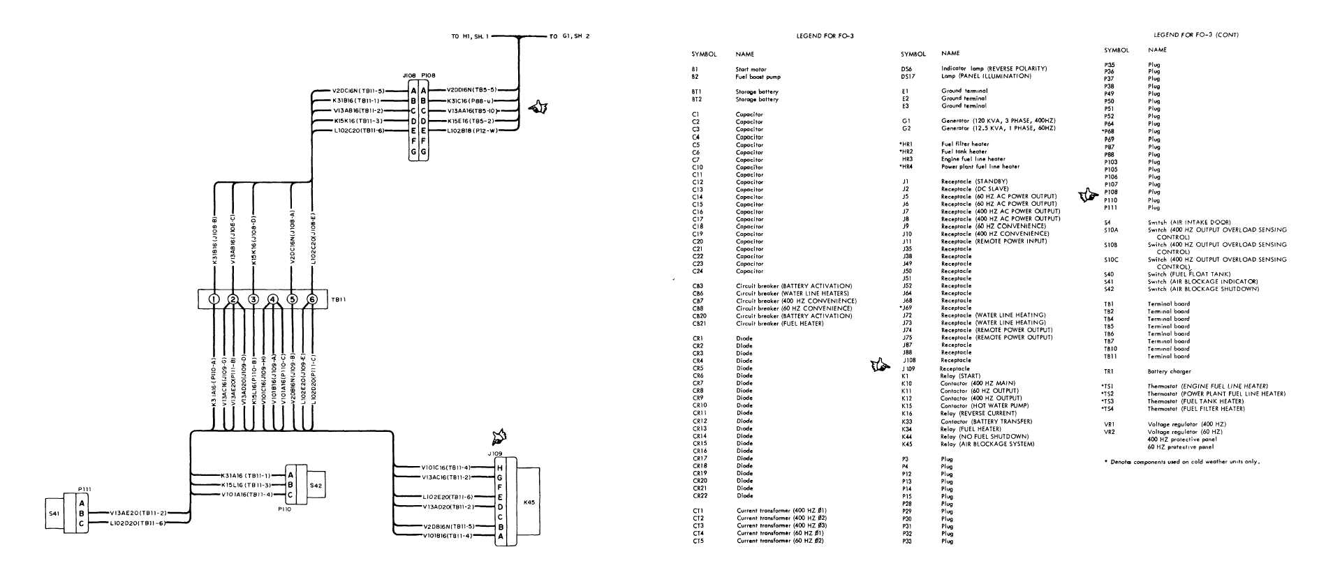 Figure Fo 3 3 Engine And Skid Assembly Wiring Diagram Sheet 3 Of 3