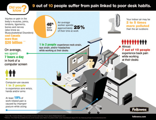 9 out of 10 people suffer from back pain linked to poor desk habits. (CNW Group/Fellowes Canada Ltd.)