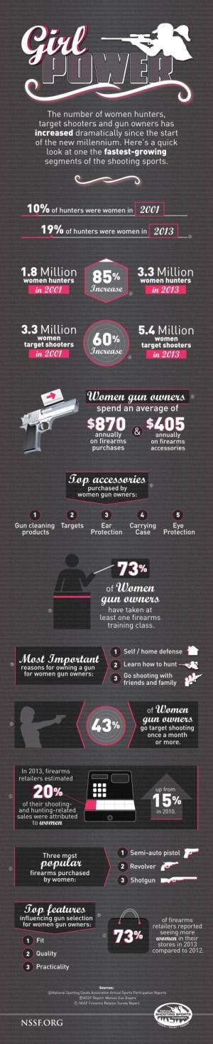GirlPower infographic