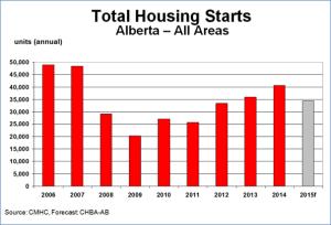 CHBA - total housing starts