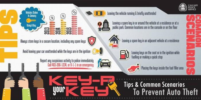 Key-P Your Keys