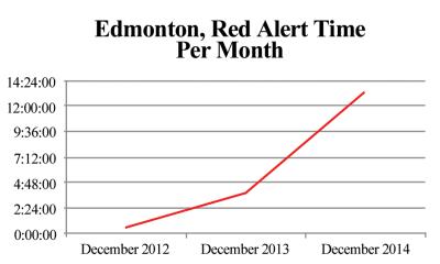 2015-04-15-Notley-Edmonton_red_alert