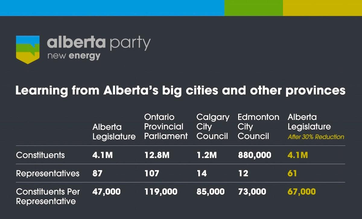 Chart - Alberta party