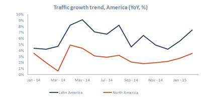 traffic_growth_america