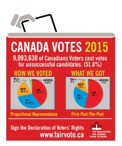 2015_10_CanadaElection - Fair Vote