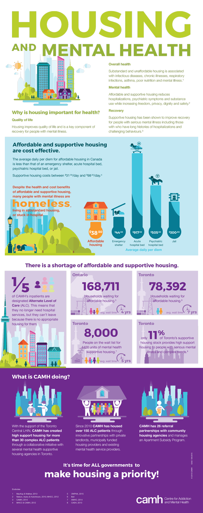 CAMH's infographic on housing and mental health. Click to see the PDF.
